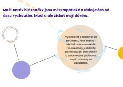 makevision-ukazka-vhled-doporuceni
